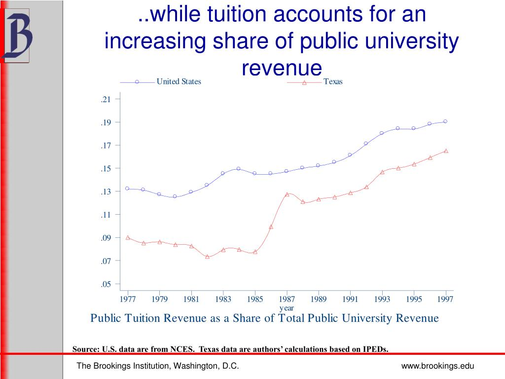 ..while tuition accounts for an increasing share of public university revenue
