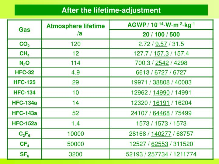After the lifetime-adjustment