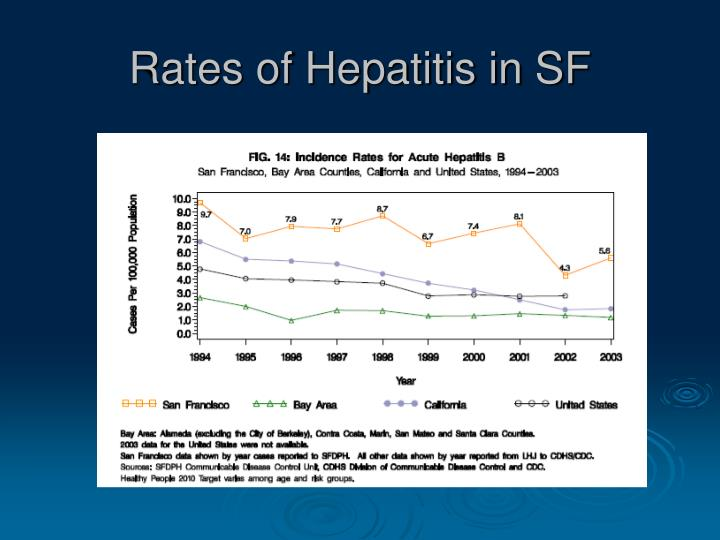 Rates of Hepatitis in SF