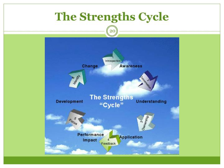 The Strengths Cycle