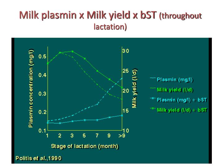 Milk plasmin x Milk yield x bST