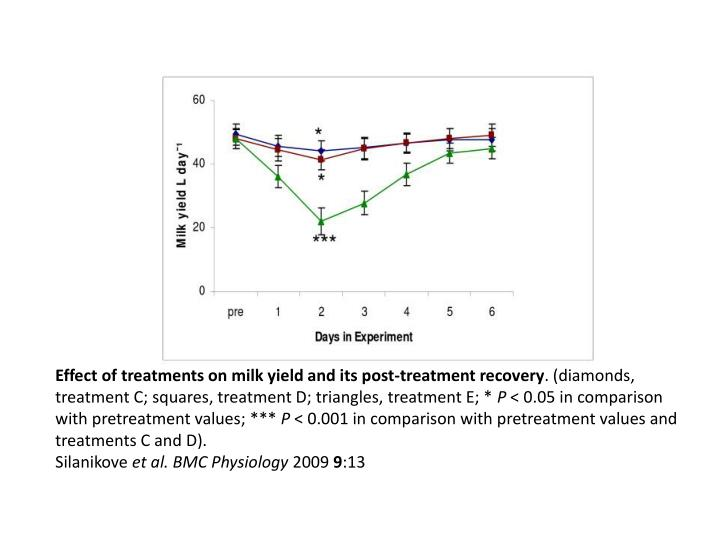 Effect of treatments on milk yield and its post-treatment recovery