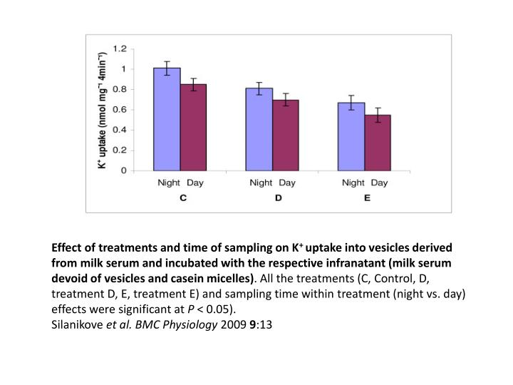 Effect of treatments and time of sampling on K
