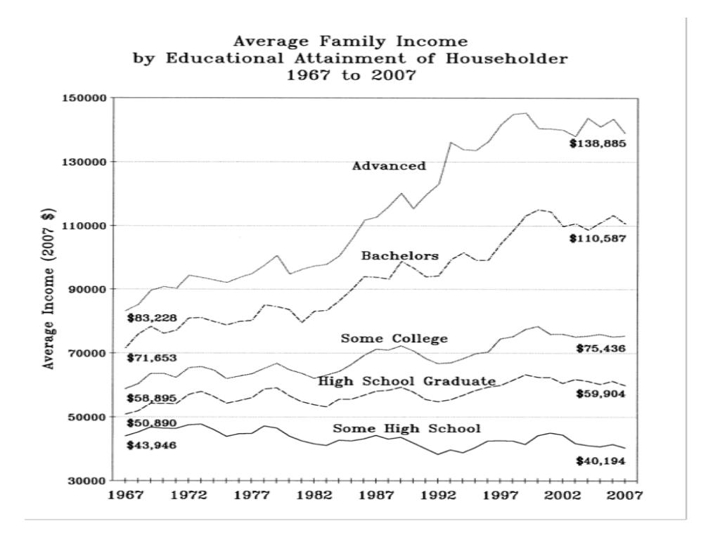 Average Family Income by Educational Attainment of Householder