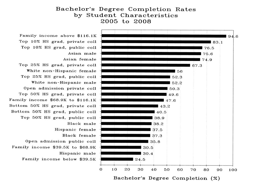 Bachelor's Degree Completion Rates by Student Characteristics 2005-2008