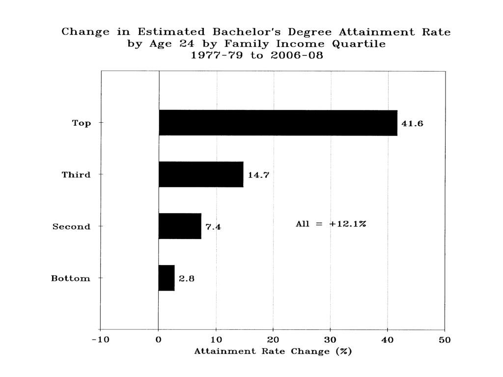 Change in Est. Baccalaureate Degree Attainment by age 24 1977-79 to 2006-08