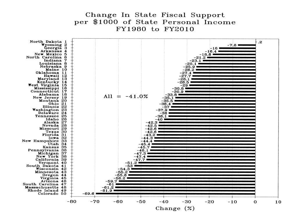 Change in State Fiscal Support per $1000 State Personal Inc FY1980-FY2010