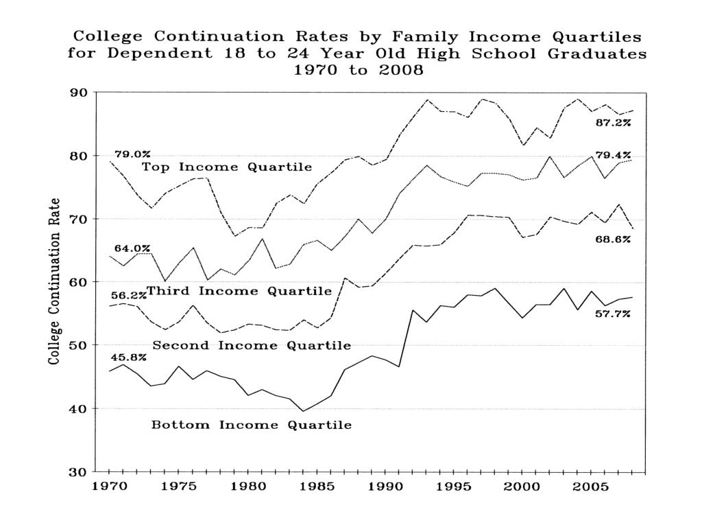 College Continuation Rates by Fam Income Quartiles 1970-2008