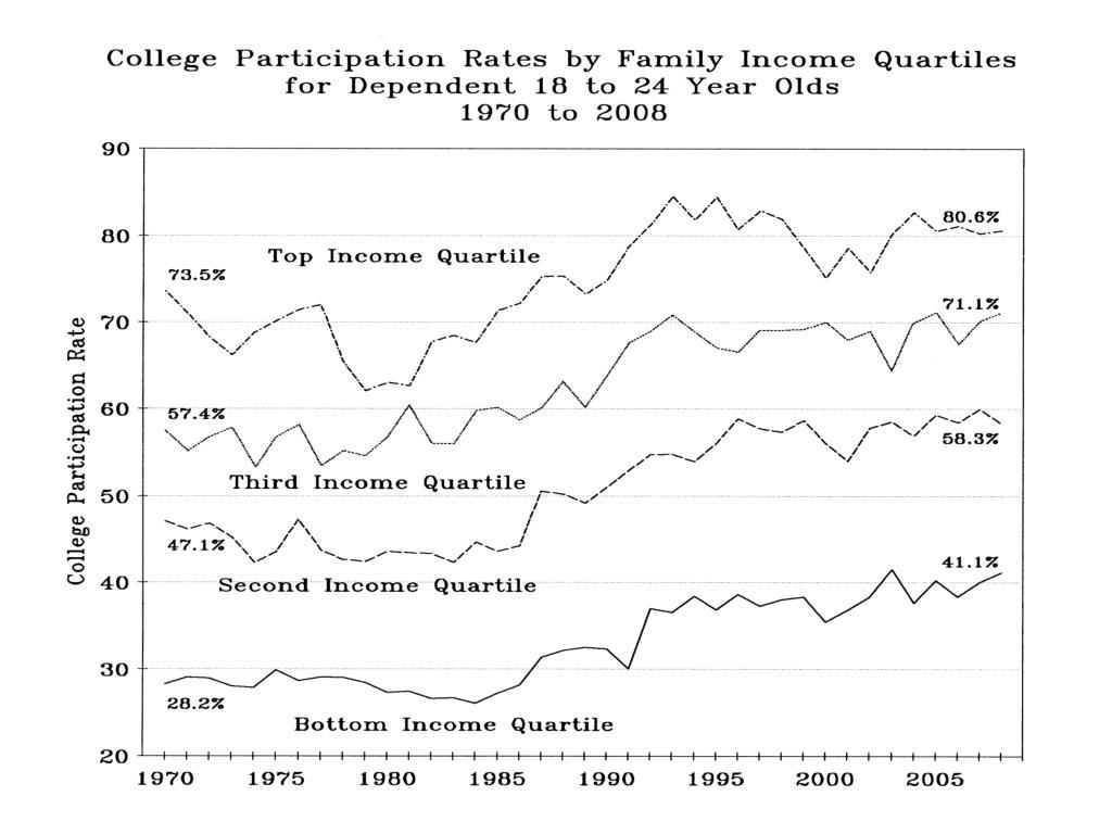 College Participation Rates by Fam Income Quartiles