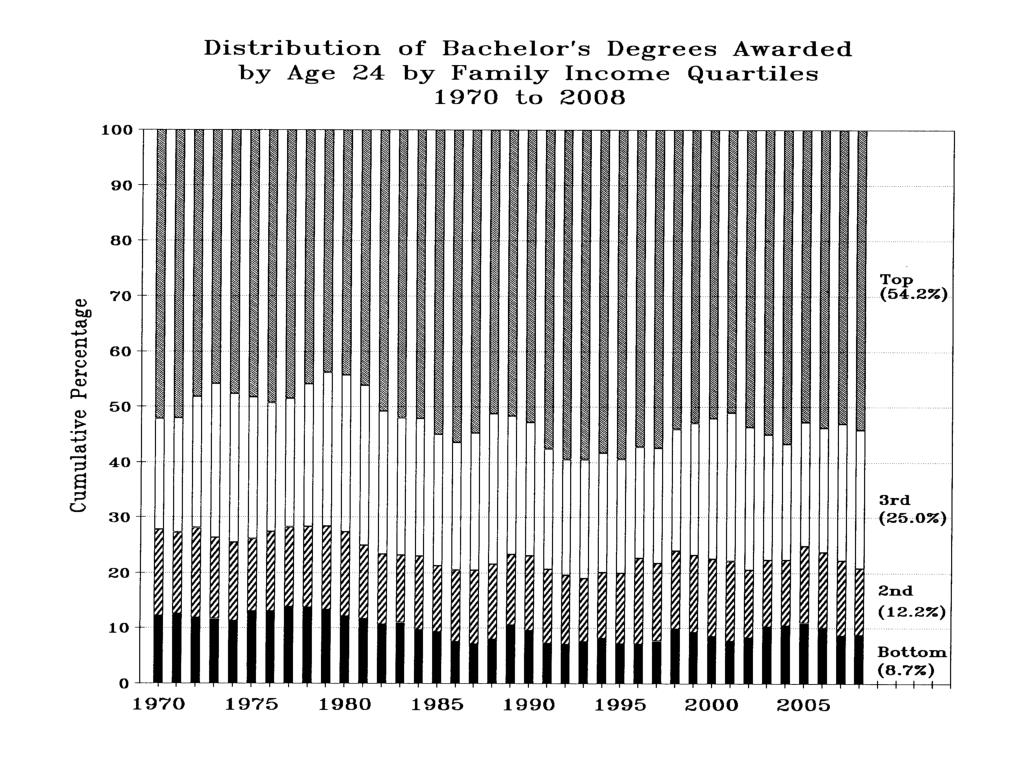 Distribution Bach Degrees Awarded by Age 24 FamInc Quartiles 1970 to 2008