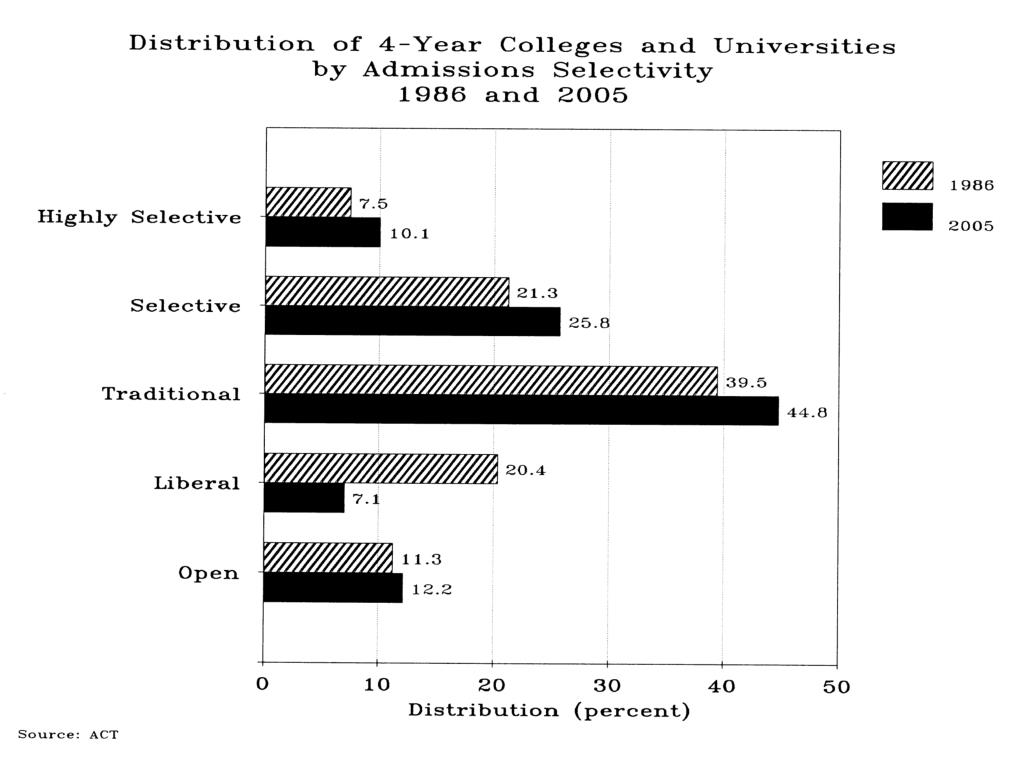 Distribution of 4-yr college & Univ Admissions Selectivity