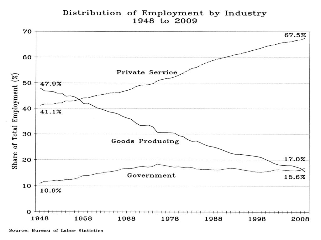 Distribution of Employment by Industry