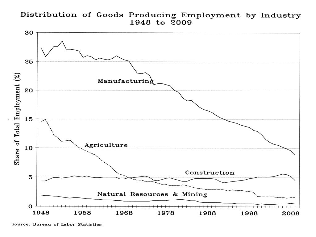 Distribution of Goods Producing Employment by Industry