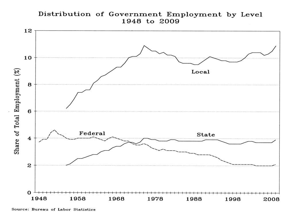 Distribution of Gov Employment Level