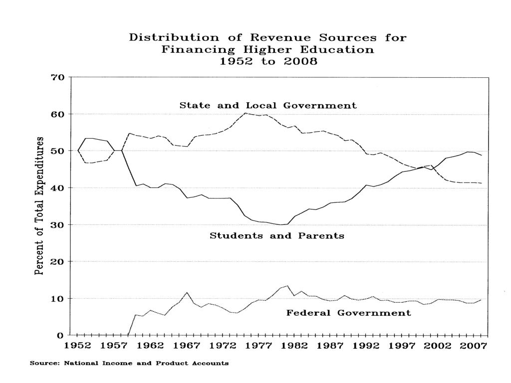 Distribution of Revenue Sources for Financing Higher Educ 1952-2008