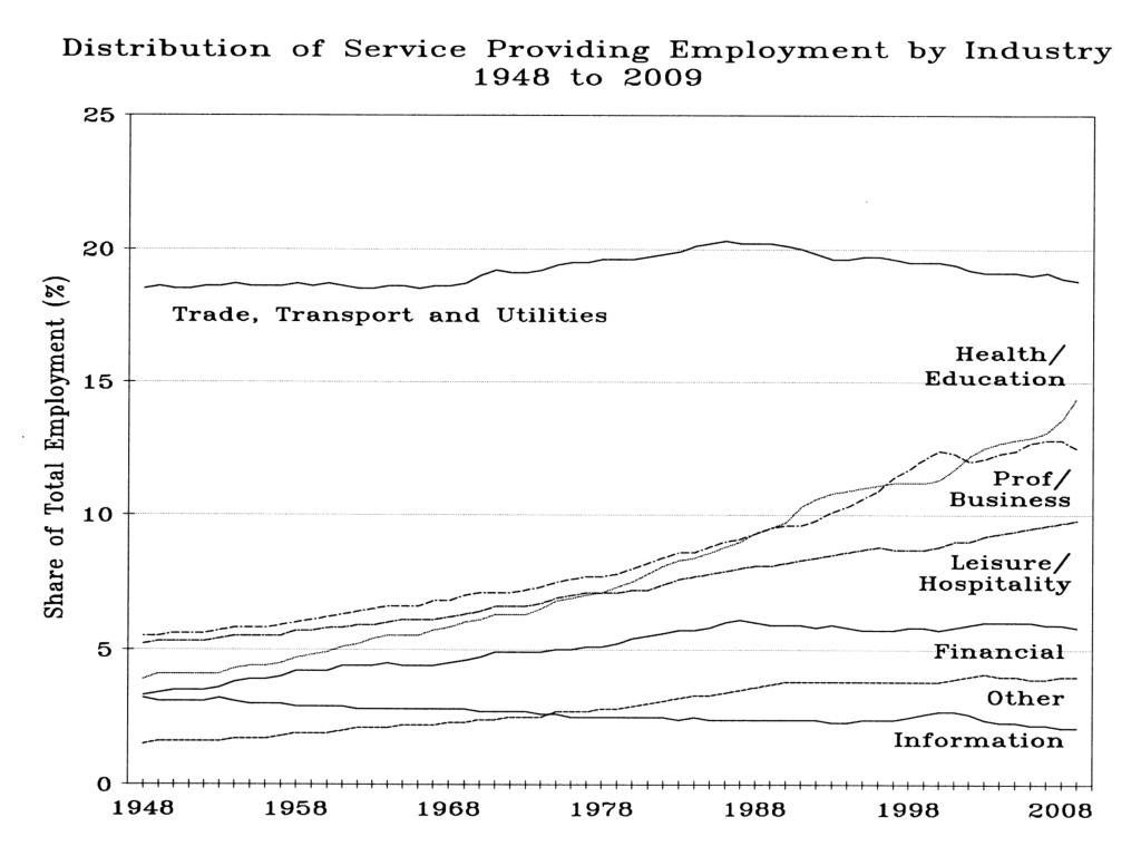 Distribution of Service Providing Employment by Industry