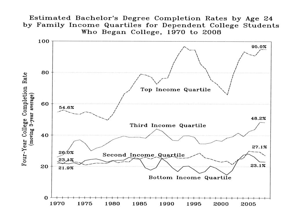 Estimated Bachelor's Degree Completion by Age 24…Who Began College