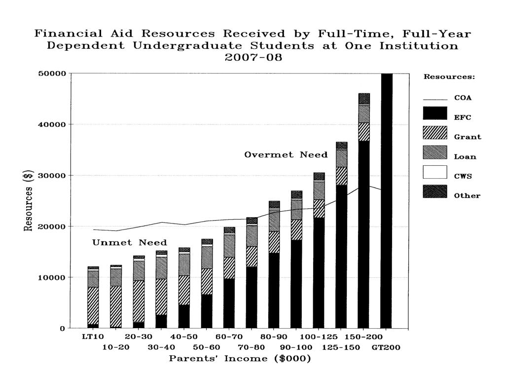 Financial Aid Resources Recvd Full-time, full-yr depend undergrads 1 Institution 2007-08