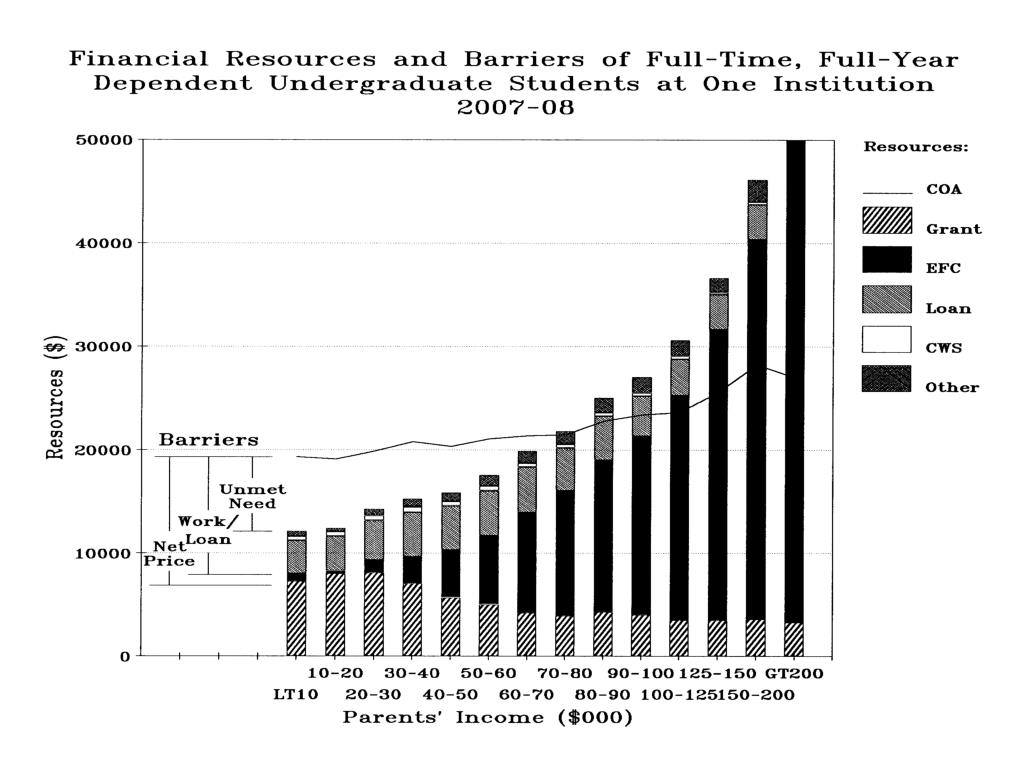 Financial Resources & Barriers full-time, full-yr depend undergrad 1 Institution 2007-08