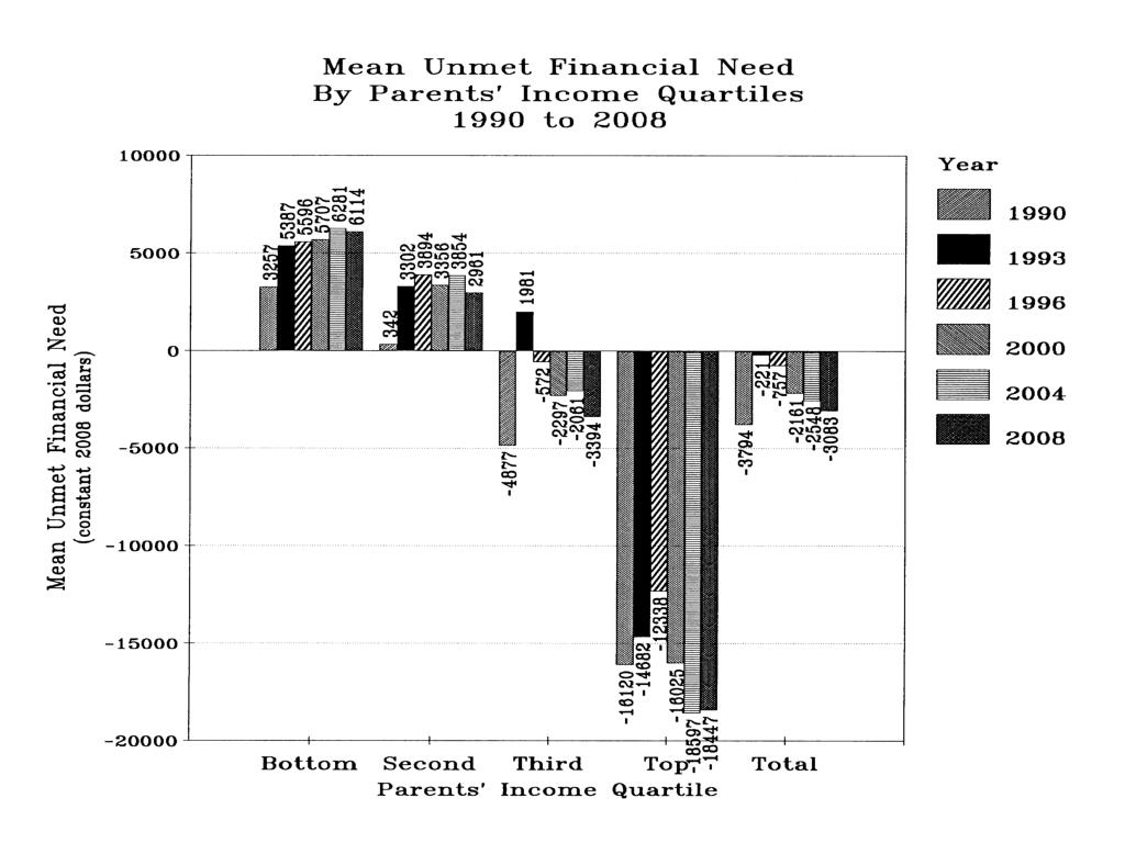 Mean Unmet Financial Need by Parents' Income Quartiles 1990 to 2008