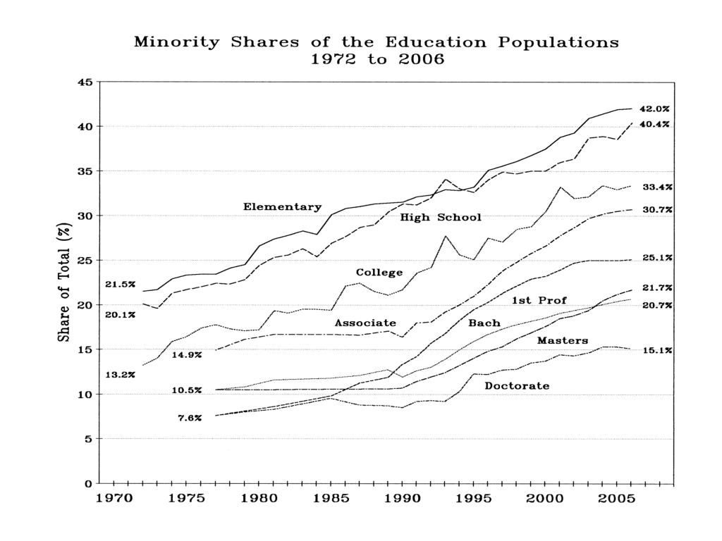 Minority Shares of the Education Populations