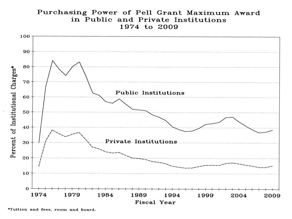 Purchasing Power of Pell Grant Max Award