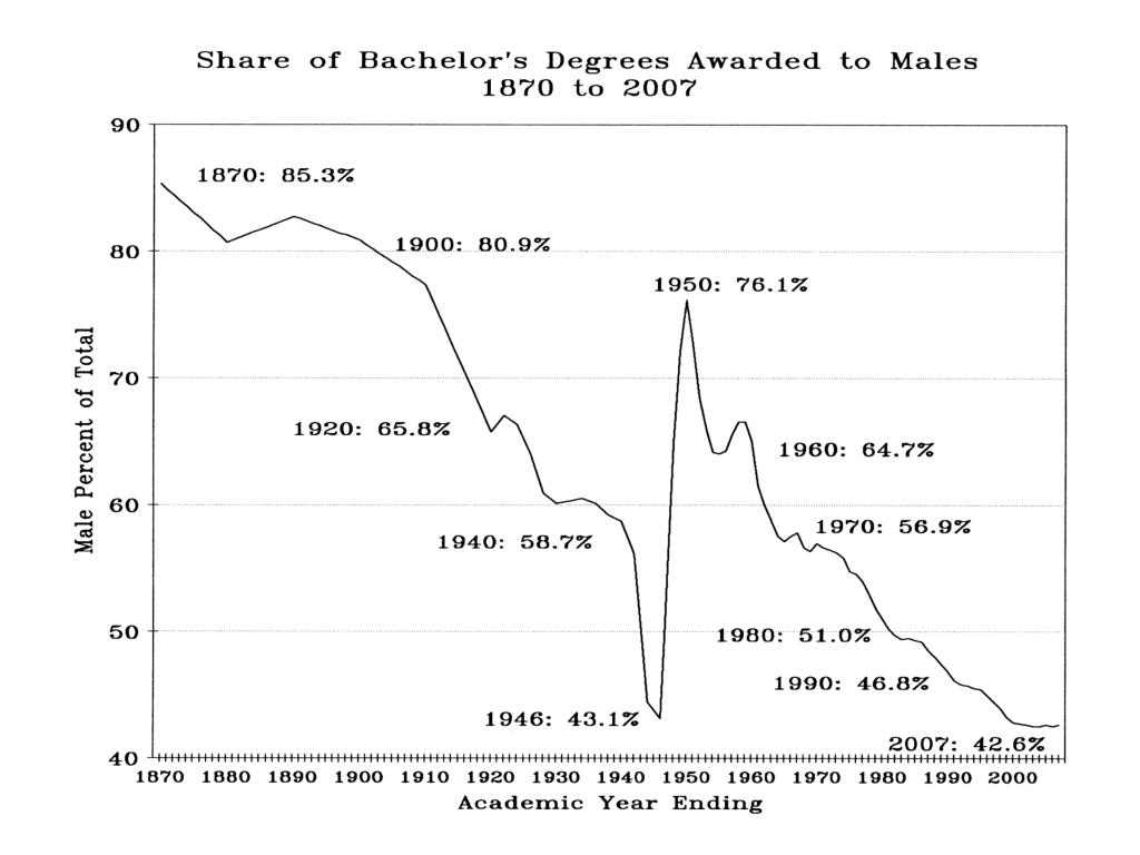 Share of Bachelor's Degrees Awarded to Males