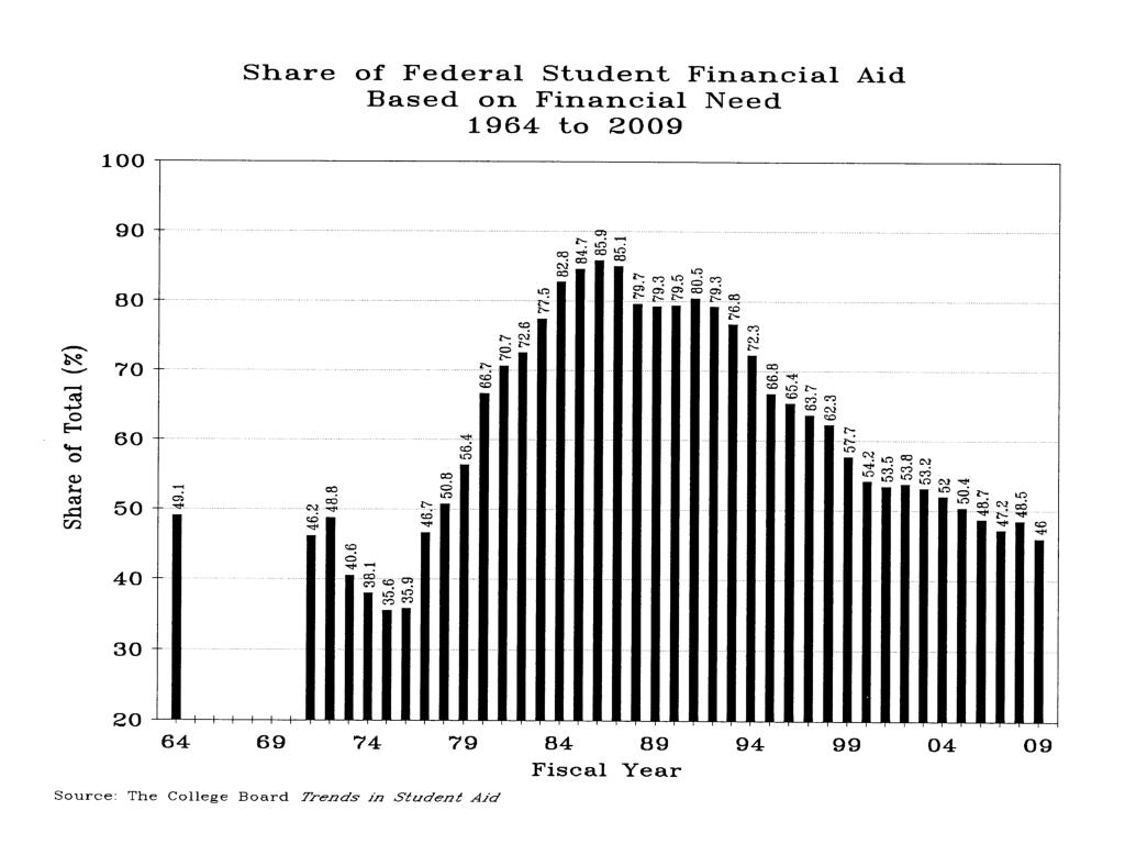 Share of Federal Student Fin Aid Based on Financial Need 1964-2009
