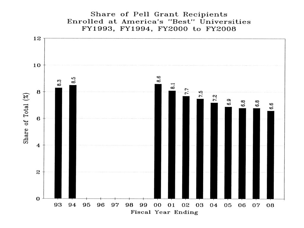 Share of Pell Grant Recipients Enrolled at America's Best Universities