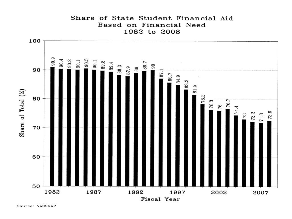 Share of State Student Financial Aid Based on Financial Need 1982-2008