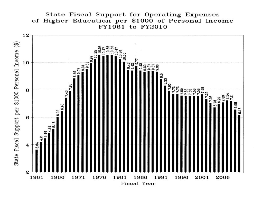 State Fiscal Support Fy1961 to Fy2010