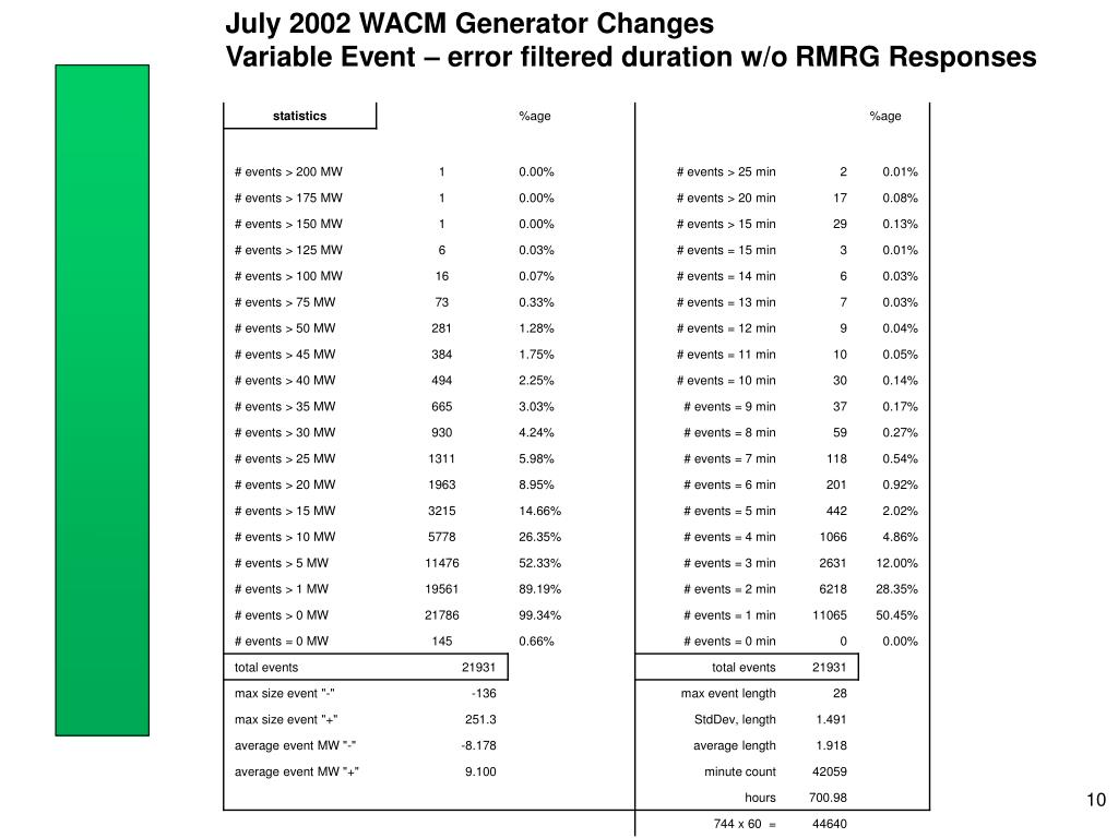 July 2002 WACM Generator Changes
