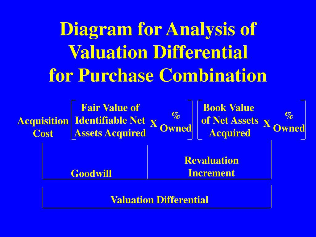 financial statement differential Which transactions-related audit objective has  related audit objectives state the effect on the financial  are included in the financial statement.