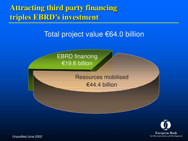 Attracting third party financing