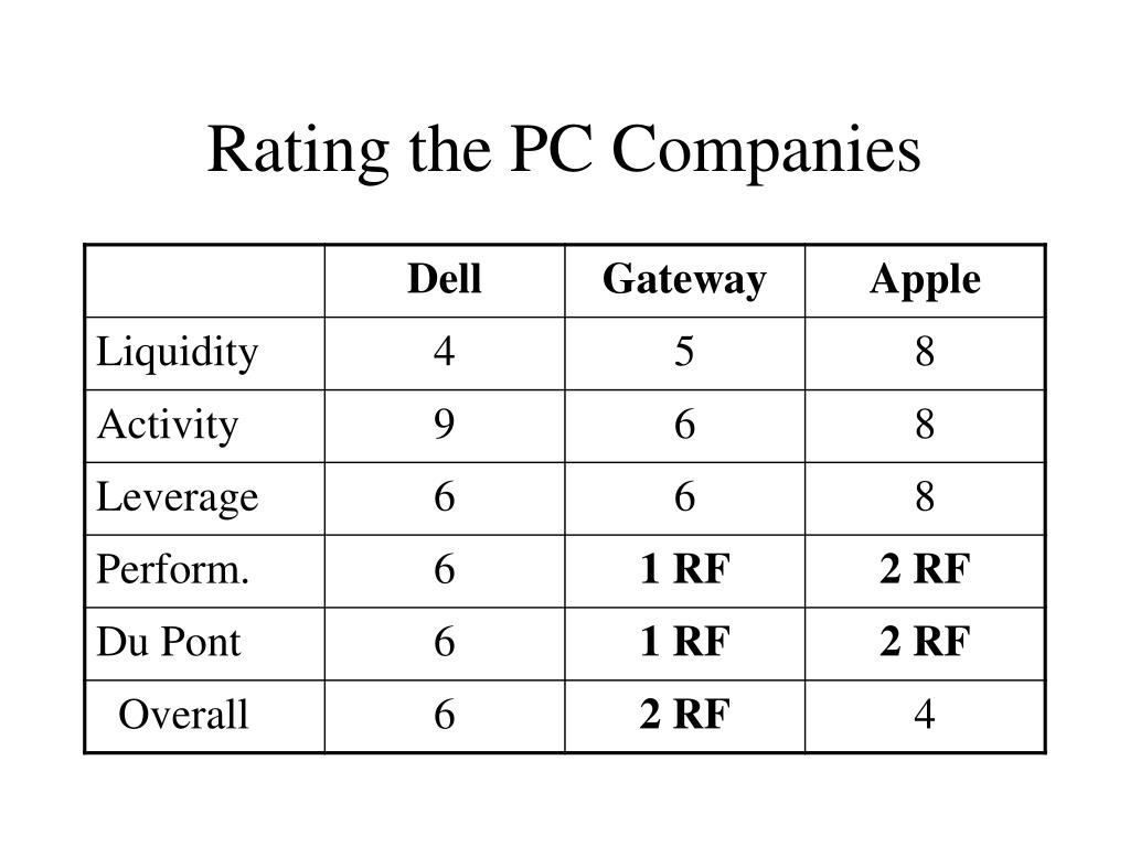 Rating the PC Companies