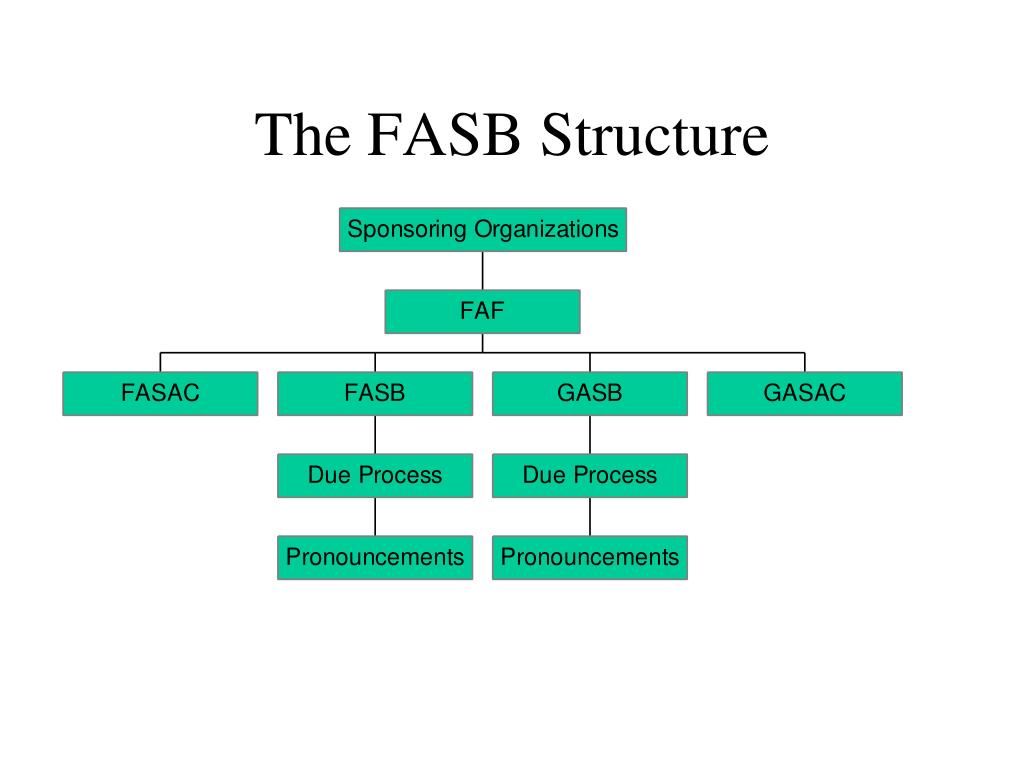 The FASB Structure