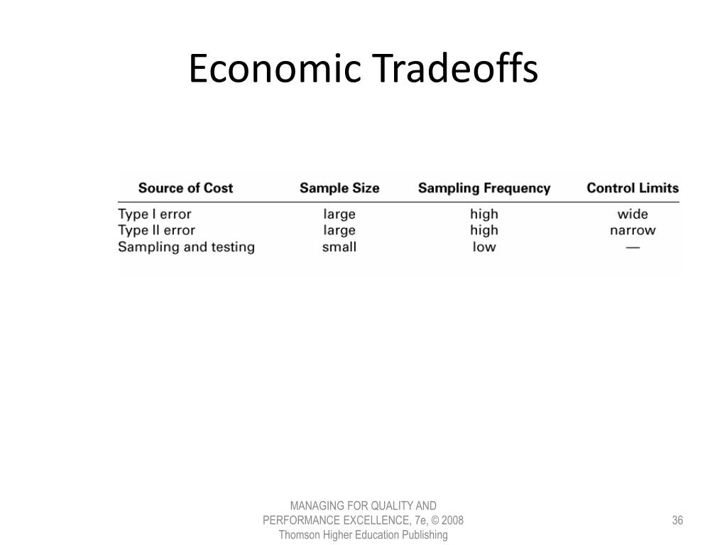 Economic Tradeoffs