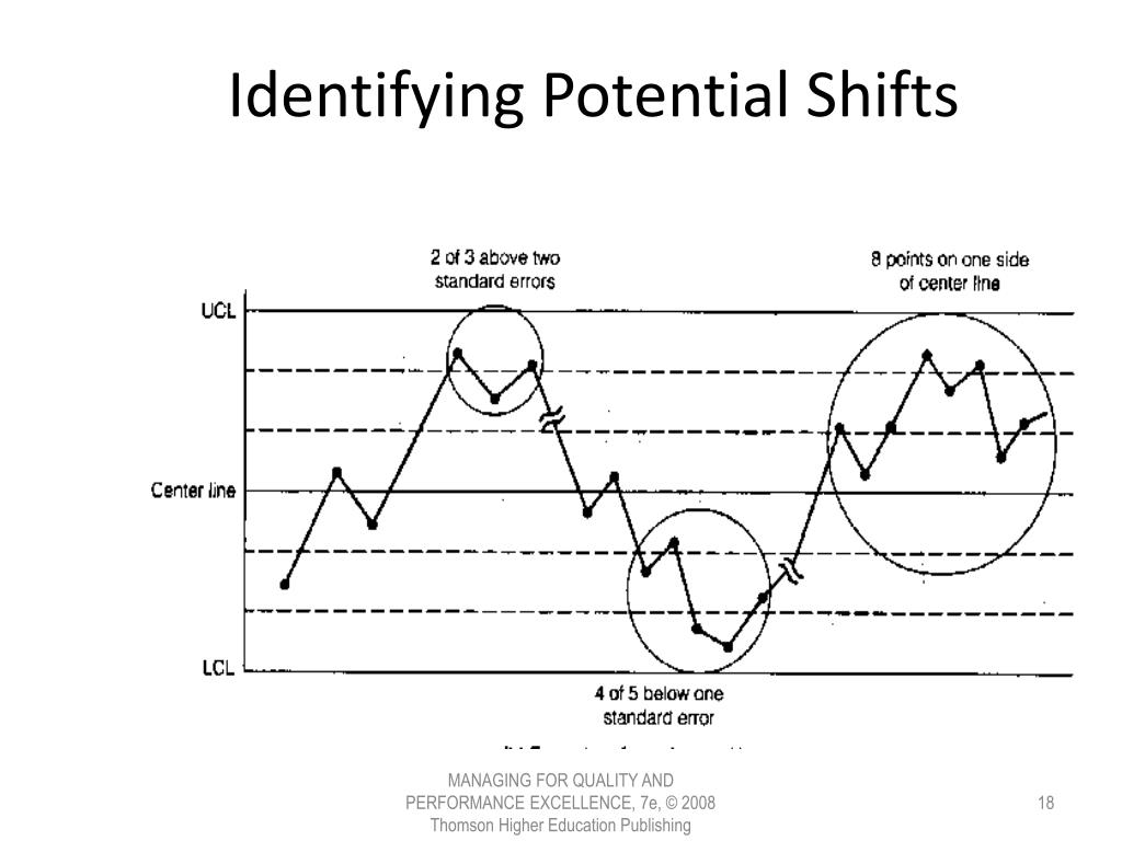 Identifying Potential Shifts