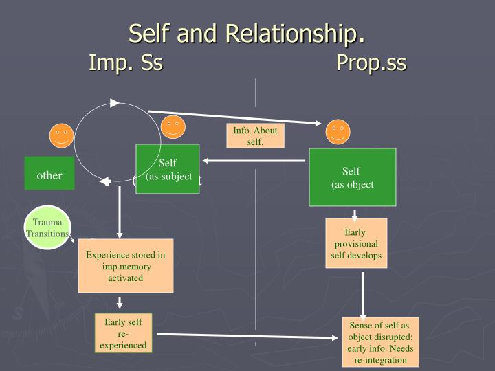 Self and Relationship