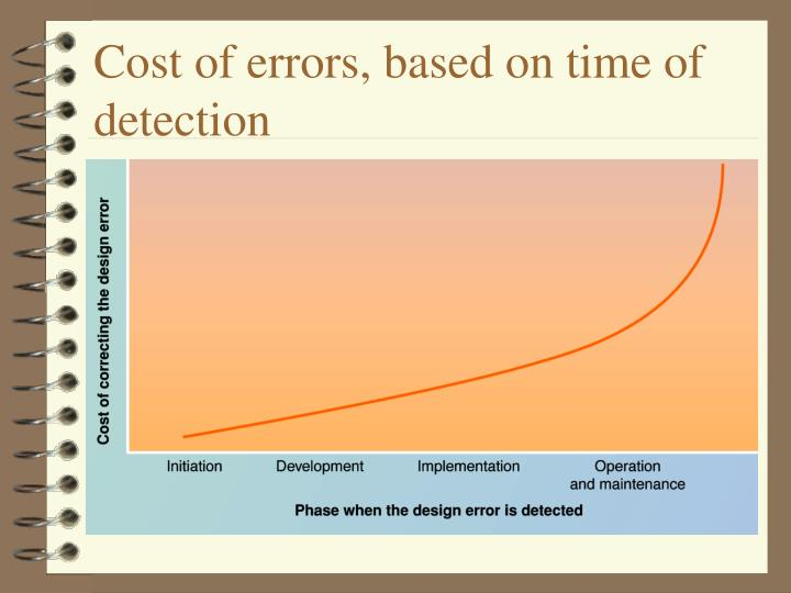 Cost of errors, based on time of detection