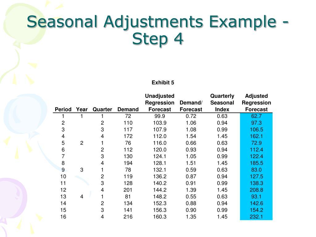Seasonal Adjustments Example - Step 4