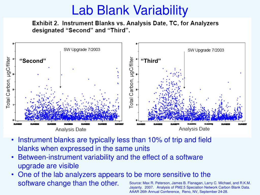 Lab Blank Variability