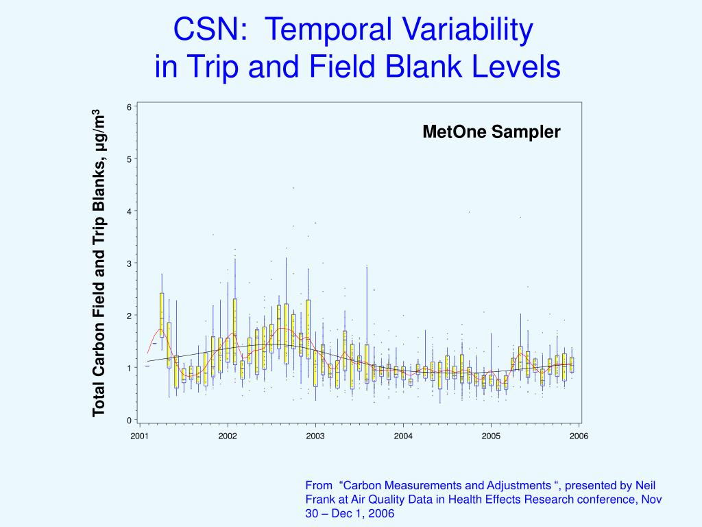 CSN:  Temporal Variability