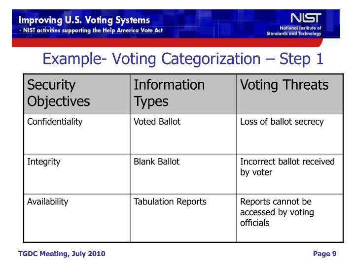 Example- Voting Categorization – Step 1