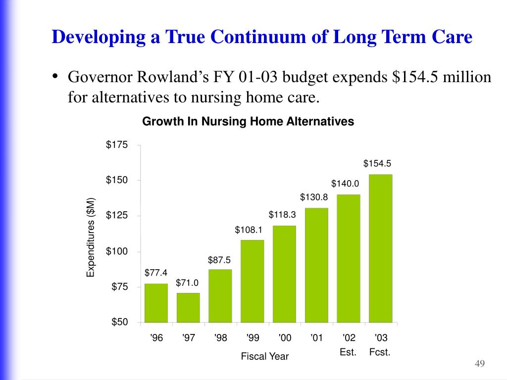 Growth In Nursing Home Alternatives