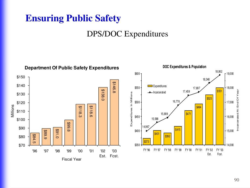 Ensuring Public Safety