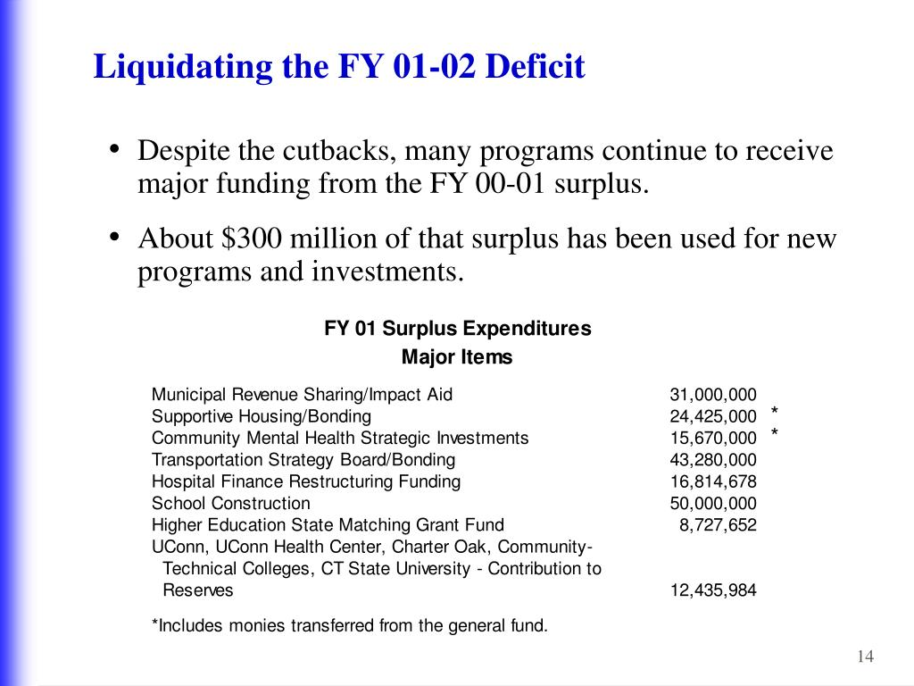 Liquidating the FY 01-02 Deficit