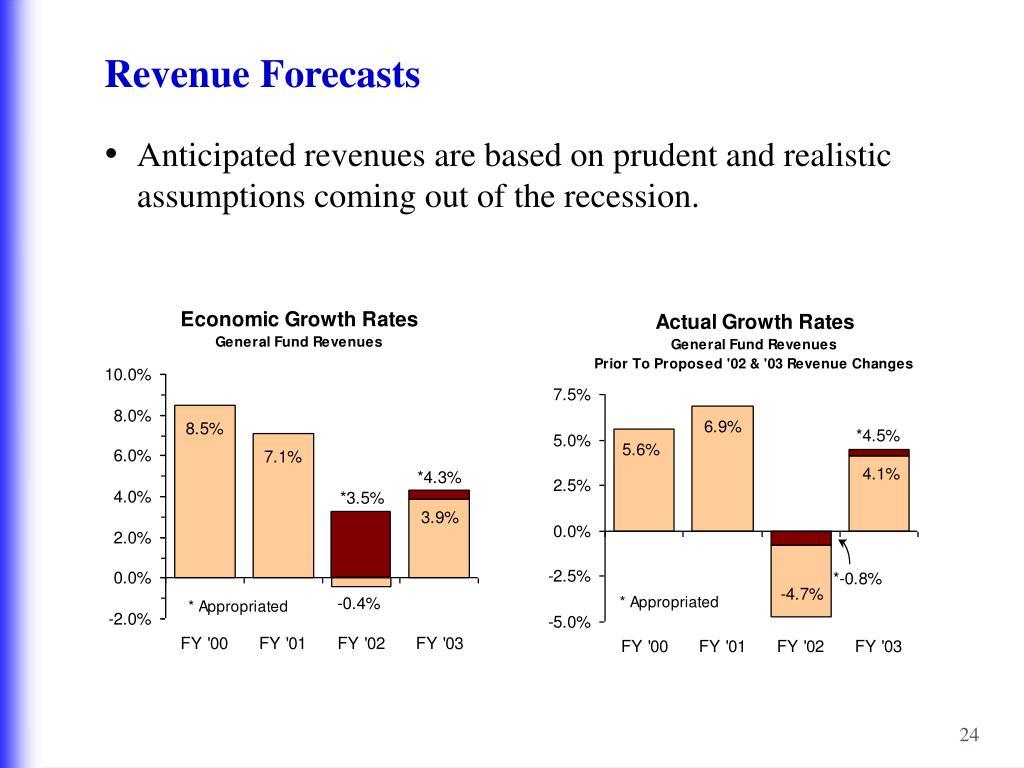 Revenue Forecasts