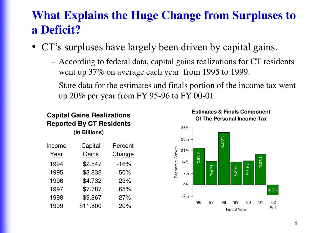 What Explains the Huge Change from Surpluses to a Deficit?