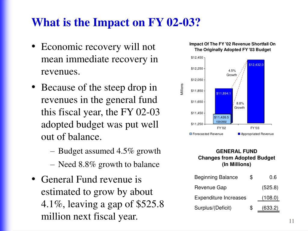 What is the Impact on FY 02-03?